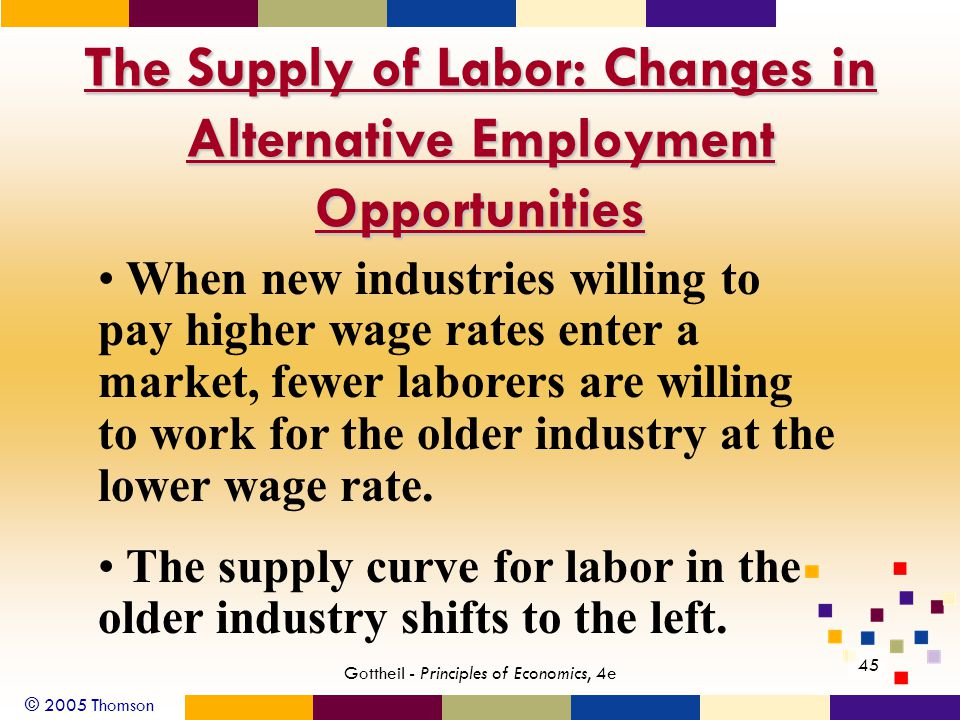 © 2005 Thomson 45 Gottheil - Principles of Economics, 4e The Supply of Labor: Changes in Alternative Employment Opportunities When new industries will