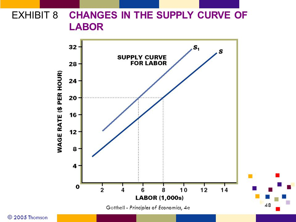 © 2005 Thomson 48 Gottheil - Principles of Economics, 4e EXHIBIT 8CHANGES IN THE SUPPLY CURVE OF LABOR