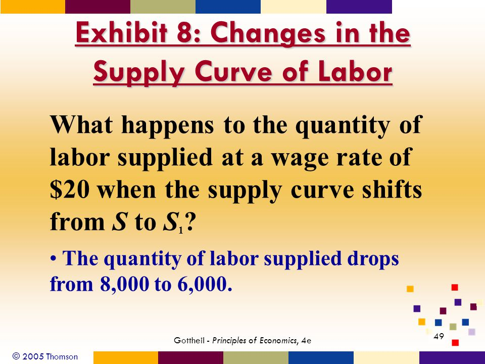 © 2005 Thomson 49 Gottheil - Principles of Economics, 4e Exhibit 8: Changes in the Supply Curve of Labor What happens to the quantity of labor supplie