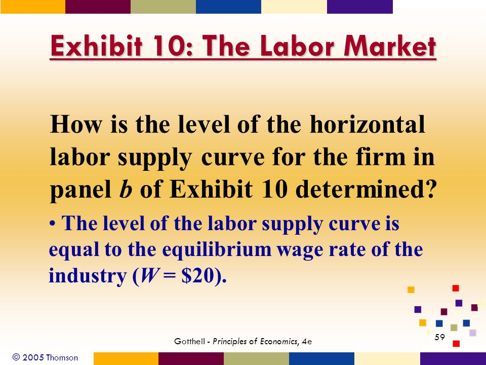 © 2005 Thomson 59 Gottheil - Principles of Economics, 4e Exhibit 10: The Labor Market How is the level of the horizontal labor supply curve for the fi