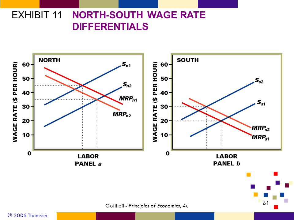 © 2005 Thomson 61 Gottheil - Principles of Economics, 4e EXHIBIT 11NORTH-SOUTH WAGE RATE DIFFERENTIALS