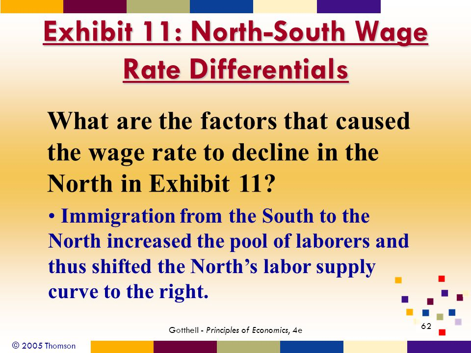 © 2005 Thomson 62 Gottheil - Principles of Economics, 4e Exhibit 11: North-South Wage Rate Differentials What are the factors that caused the wage rat