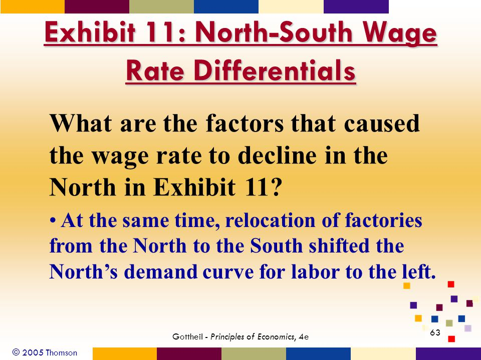 © 2005 Thomson 63 Gottheil - Principles of Economics, 4e Exhibit 11: North-South Wage Rate Differentials What are the factors that caused the wage rat