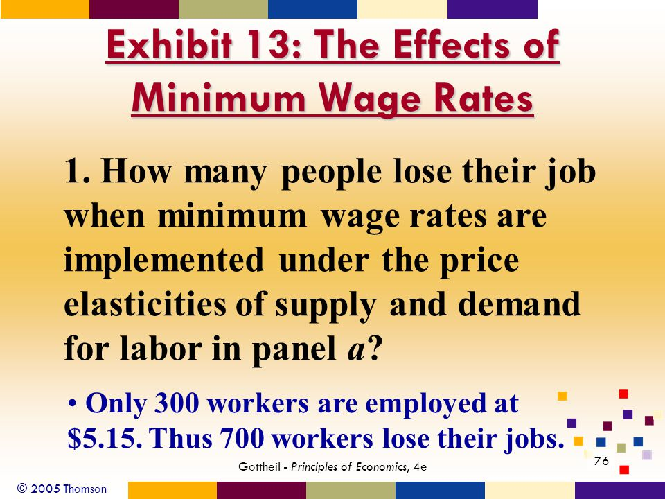 © 2005 Thomson 76 Gottheil - Principles of Economics, 4e Exhibit 13: The Effects of Minimum Wage Rates 1. How many people lose their job when minimum