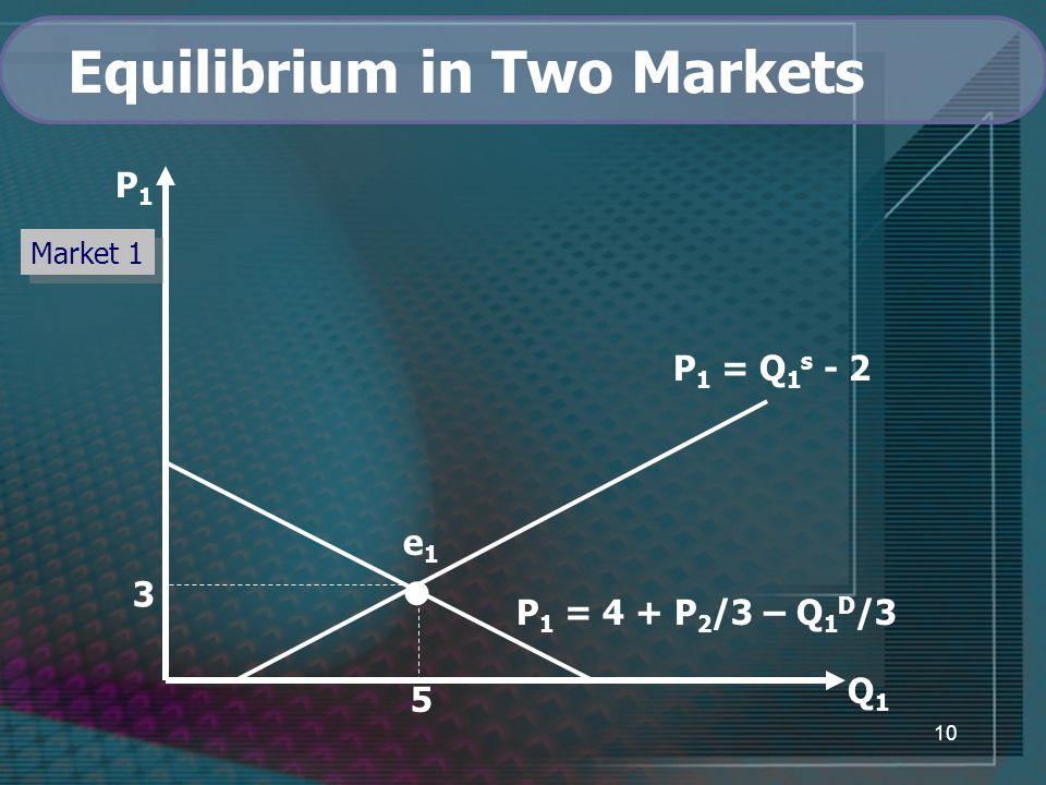 10 Q1Q1 P 1 = Q 1 s - 2 P 1 = 4 + P 2 /3 – Q 1 D /3 3 e1e1 5 P1P1 Market 1 Equilibrium in Two Markets