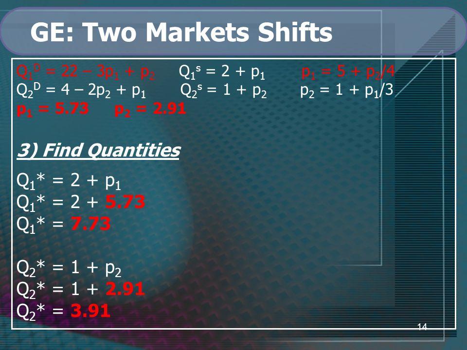 14 GE: Two Markets Shifts Q 1 D = 22 – 3p 1 + p 2 Q 1 s = 2 + p 1 p 1 = 5 + p 2 /4 Q 2 D = 4 – 2p 2 + p 1 Q 2 s = 1 + p 2 p 2 = 1 + p 1 /3 p 1 = 5.73 p 2 = 2.91 3) Find Quantities Q 1 * = 2 + p 1 Q 1 * = 2 + 5.73 Q 1 * = 7.73 Q 2 * = 1 + p 2 Q 2 * = 1 + 2.91 Q 2 * = 3.91