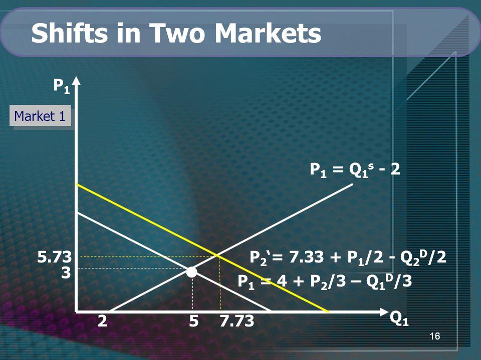 16 Q1Q1 2 7.73 P 1 = Q 1 s - 2 P 1 = 4 + P 2 /3 – Q 1 D /3 3 5 P1P1 Market 1 Shifts in Two Markets P 2 '= 7.33 + P 1 /2 - Q 2 D /25.73