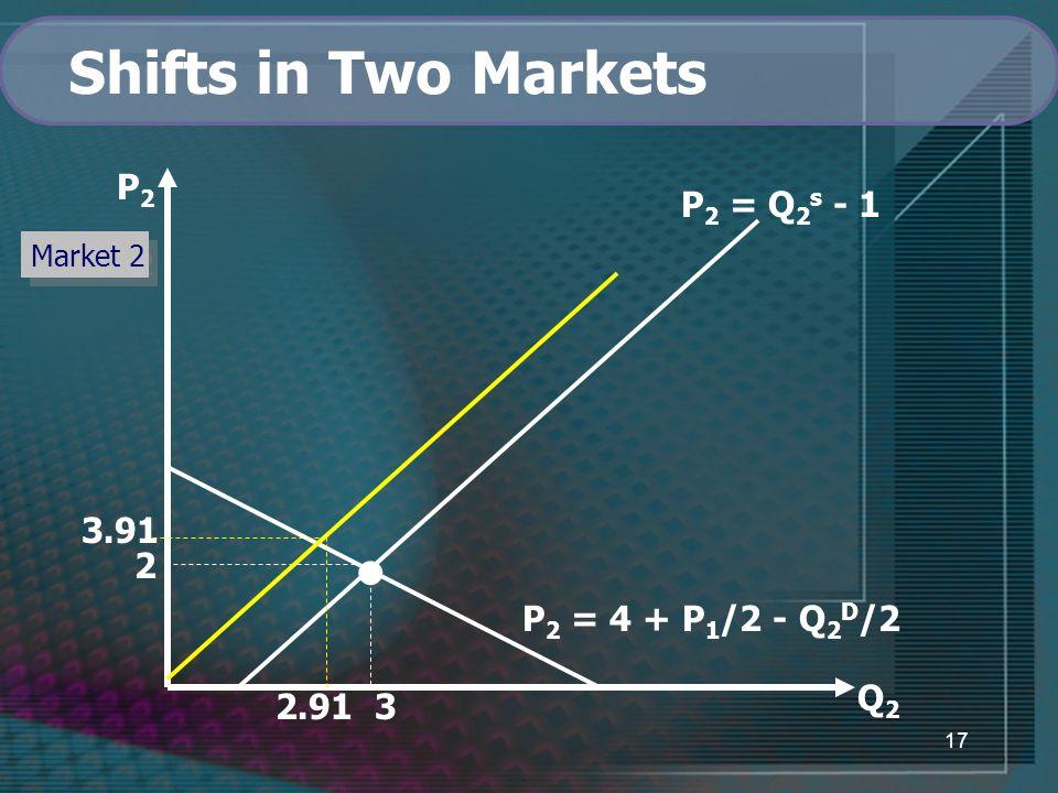 17 Q2Q2 P 2 = Q 2 s - 1 P 2 = 4 + P 1 /2 - Q 2 D /2 2 2.91 3 P2P2 Market 2 Shifts in Two Markets 3.91
