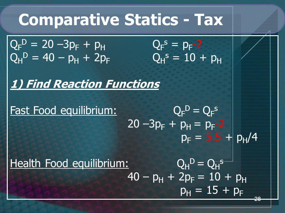 28 Comparative Statics - Tax Q F D = 20 –3p F + p H Q F s = p F -2 Q H D = 40 – p H + 2p F Q H s = 10 + p H 1) Find Reaction Functions Fast Food equilibrium: Q F D = Q F s 20 –3p F + p H = p F -2 p F = 5.5 + p H /4 Health Food equilibrium: Q H D = Q H s 40 – p H + 2p F = 10 + p H p H = 15 + p F