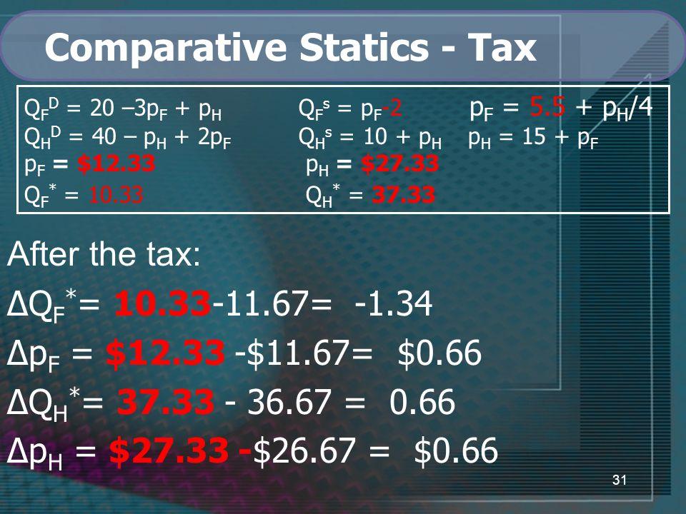 31 Comparative Statics - Tax Q F D = 20 –3p F + p H Q F s = p F -2 p F = 5.5 + p H /4 Q H D = 40 – p H + 2p F Q H s = 10 + p H p H = 15 + p F p F = $12.33 p H = $27.33 Q F * = 10.33 Q H * = 37.33 After the tax: ∆Q F * = 10.33-11.67= -1.34 ∆p F = $12.33 -$11.67= $0.66 ∆Q H * = 37.33 - 36.67 = 0.66 ∆p H = $27.33 -$26.67 = $0.66