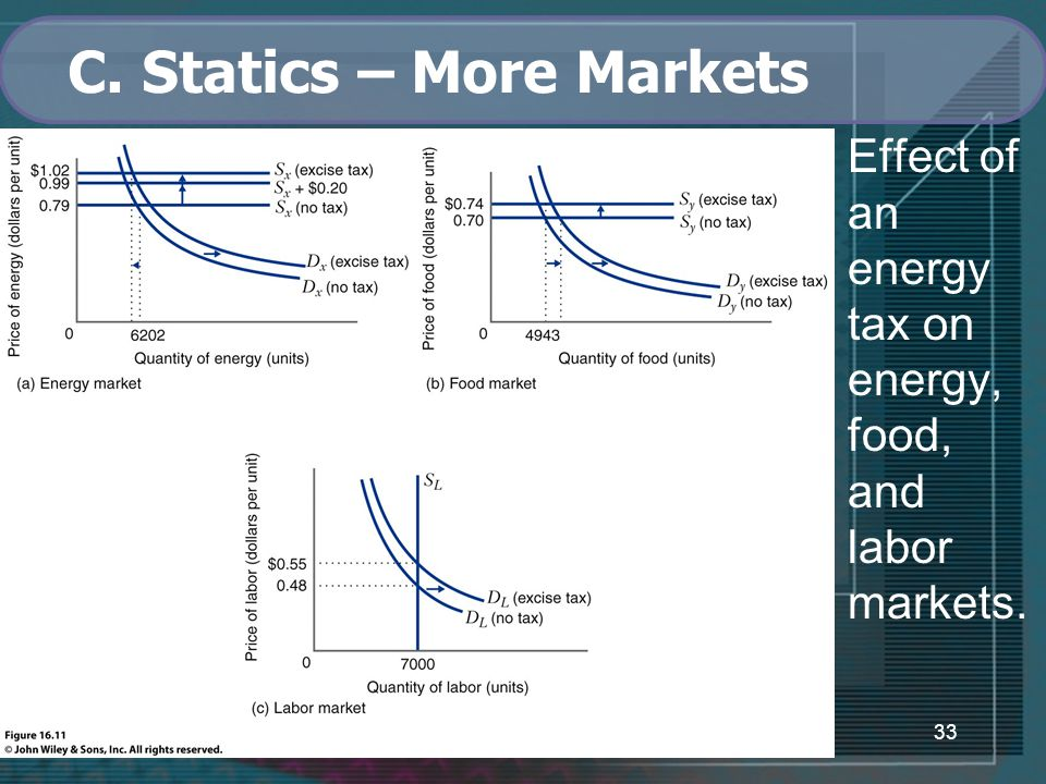33 C. Statics – More Markets Effect of an energy tax on energy, food, and labor markets.