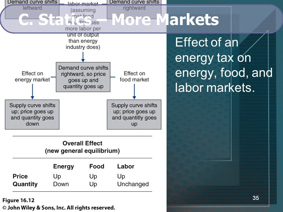 35 C. Statics – More Markets Effect of an energy tax on energy, food, and labor markets.