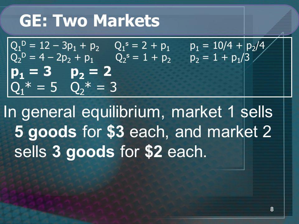 8 GE: Two Markets Q 1 D = 12 – 3p 1 + p 2 Q 1 s = 2 + p 1 p 1 = 10/4 + p 2 /4 Q 2 D = 4 – 2p 2 + p 1 Q 2 s = 1 + p 2 p 2 = 1 + p 1 /3 p 1 = 3p 2 = 2 Q 1 * = 5Q 2 * = 3 In general equilibrium, market 1 sells 5 goods for $3 each, and market 2 sells 3 goods for $2 each.