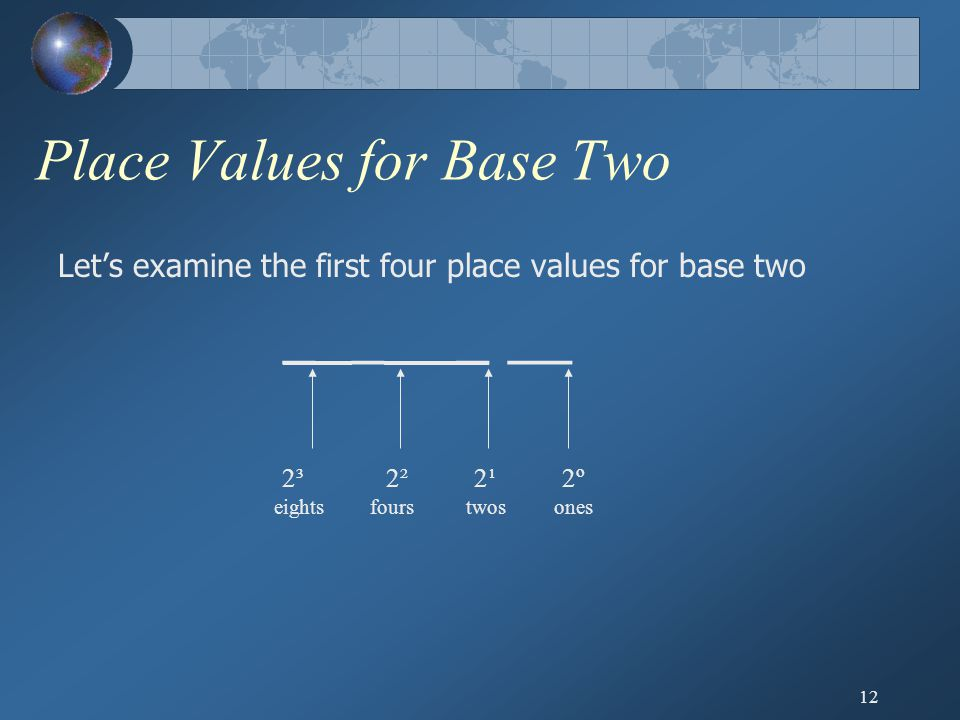 12 Place Values for Base Two Let's examine the first four place values for base two _ _ _ __ eightsfours 2º2º twosones 2¹2¹2²2²2³2³