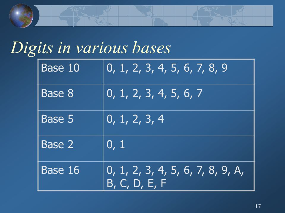 17 Digits in various bases Base 100, 1, 2, 3, 4, 5, 6, 7, 8, 9 Base 80, 1, 2, 3, 4, 5, 6, 7 Base 50, 1, 2, 3, 4 Base 20, 1 Base 160, 1, 2, 3, 4, 5, 6, 7, 8, 9, A, B, C, D, E, F