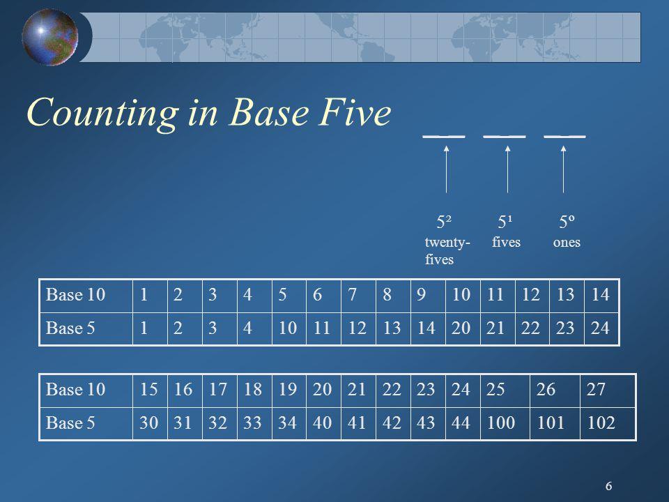 6 Counting in Base Five _ _ _ _ _ _ twenty- fives fivesones 5¹5¹5²5²5º5º 242322212014131211104321Base 5 1413121110987654321Base 10 10210110044434241403433323130Base 5 27262524232221201918171615Base 10