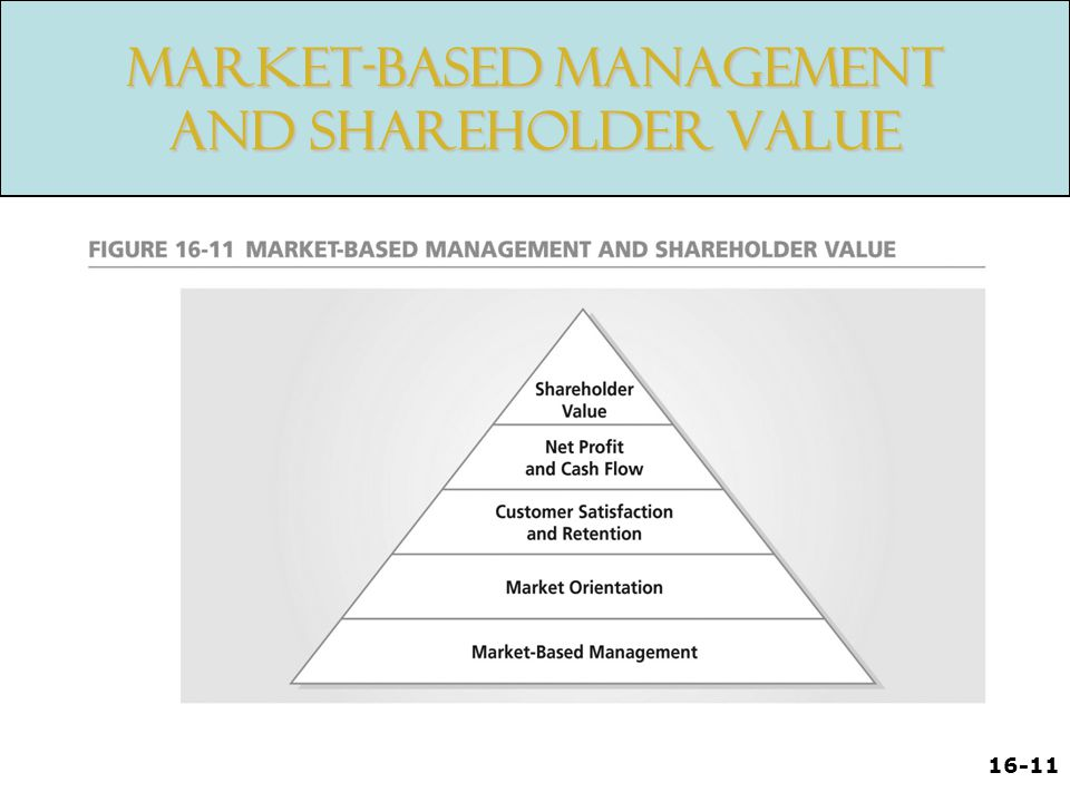 16-11 Market-Based Management and Shareholder Value