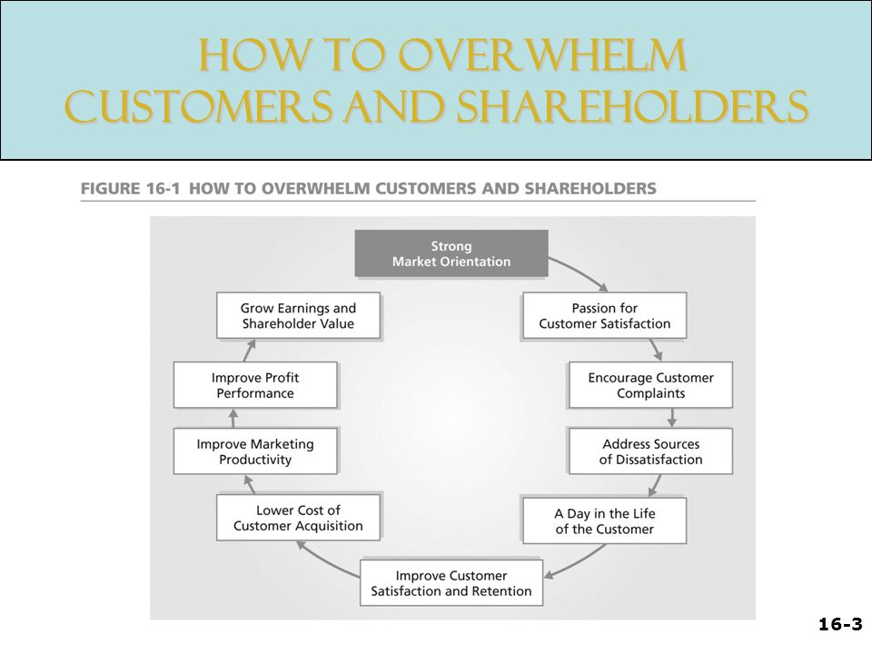 16-3 How to Overwhelm Customers and Shareholders How to Overwhelm Customers and Shareholders