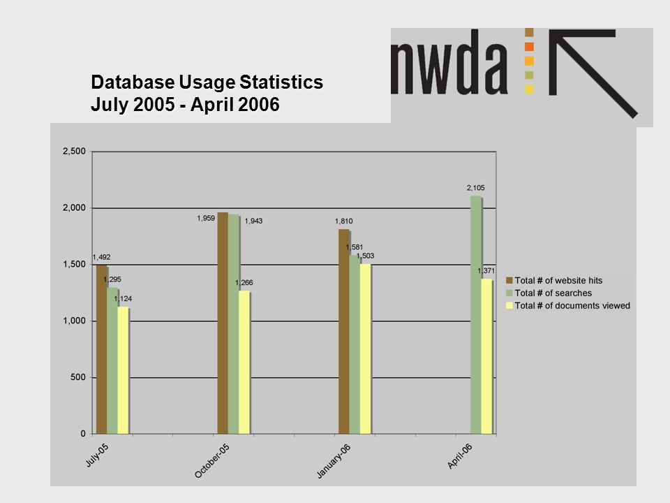 Database Usage Statistics July 2005 - April 2006