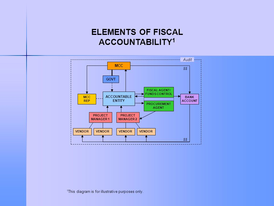 MCC MCC REP GOVT $$ Audit PROJECT MANAGER 1 ACCOUNTABLE ENTITY PROJECT MANAGER 2 VENDOR BANK ACCOUNT PROCUREMENT AGENT FISCAL AGENT/ FUNDS CONTROL ELEMENTS OF FISCAL ACCOUNTABILITY 1 1 This diagram is for illustrative purposes only.