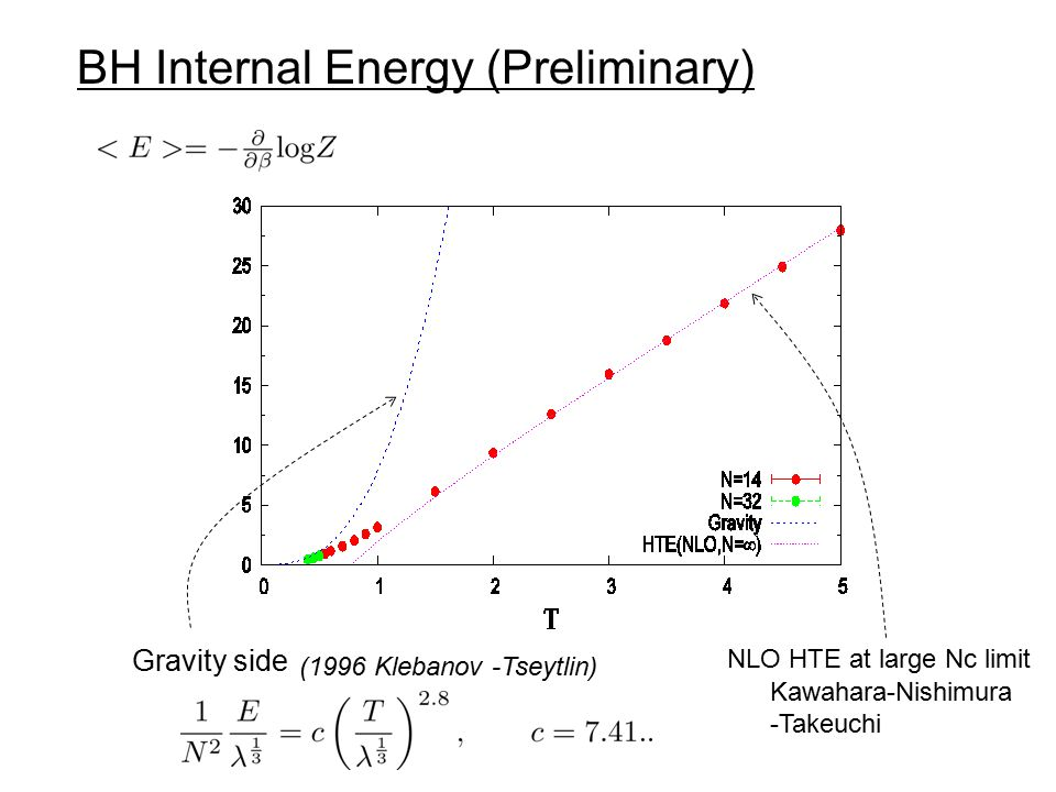 BH Internal Energy (Preliminary) Kawahara-Nishimura -Takeuchi Gravity side (1996 Klebanov -Tseytlin) NLO HTE at large Nc limit