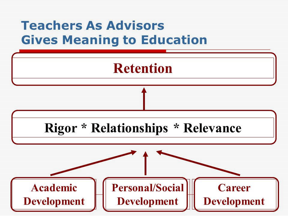 Teachers As Advisors Gives Meaning to Education Rigor * Relationships * Relevance Retention Academic Development Career Development Personal/Social Development