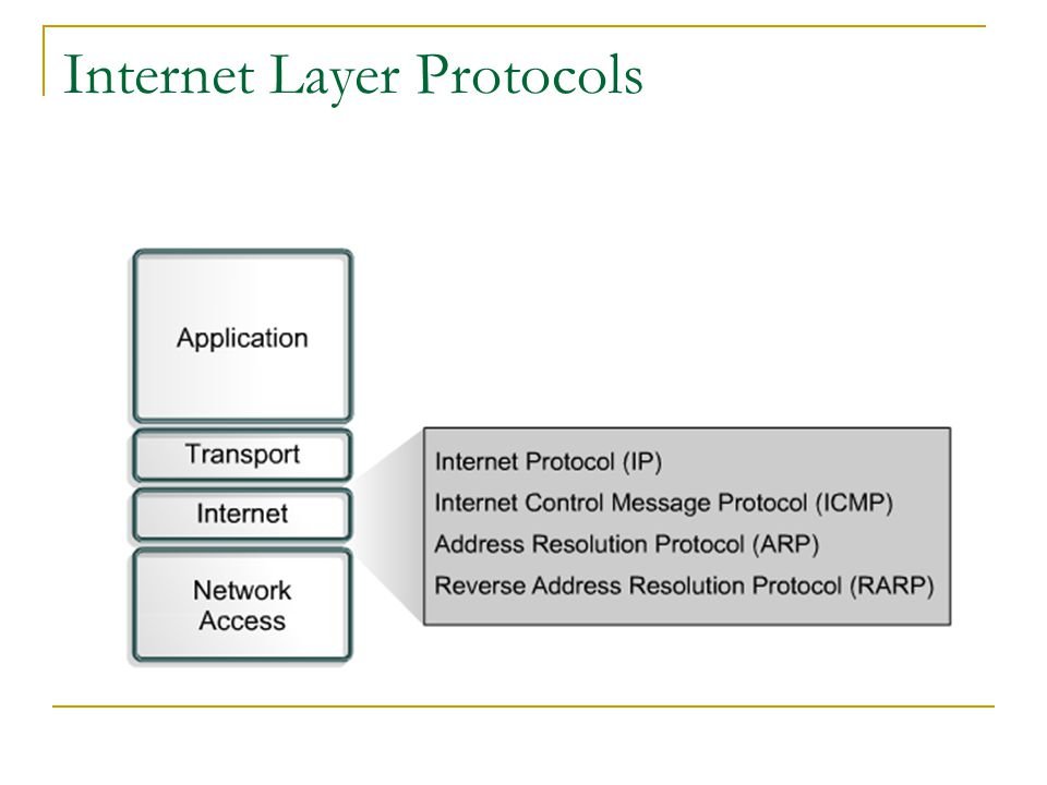 Internet Layer Protocols