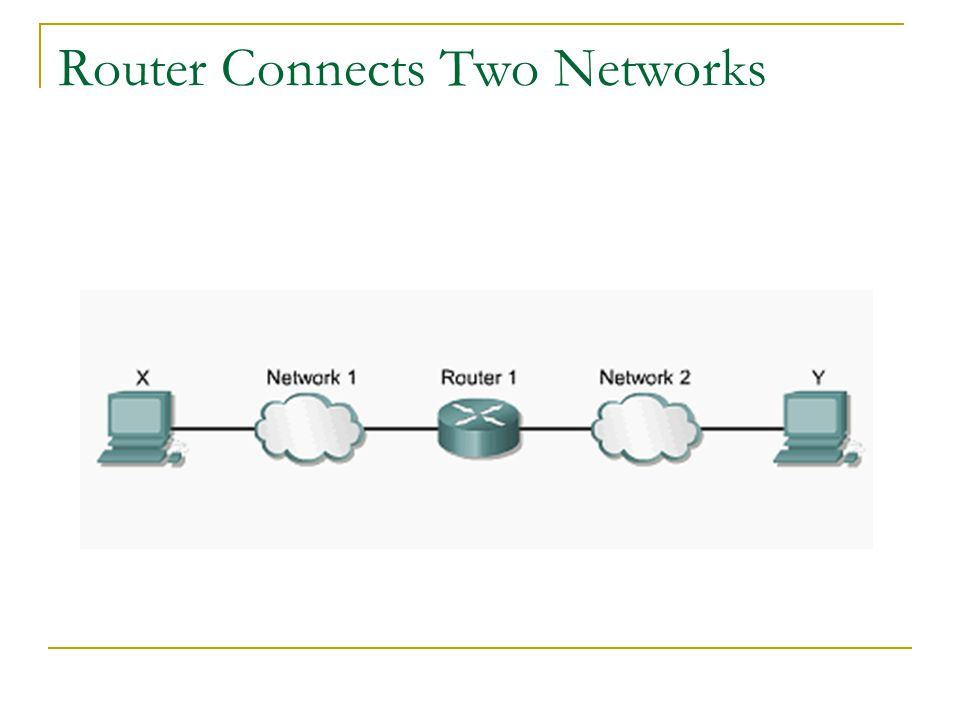 Router Connects Two Networks