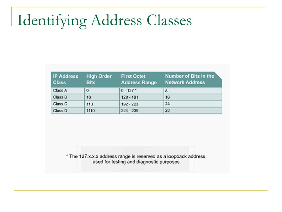 Identifying Address Classes