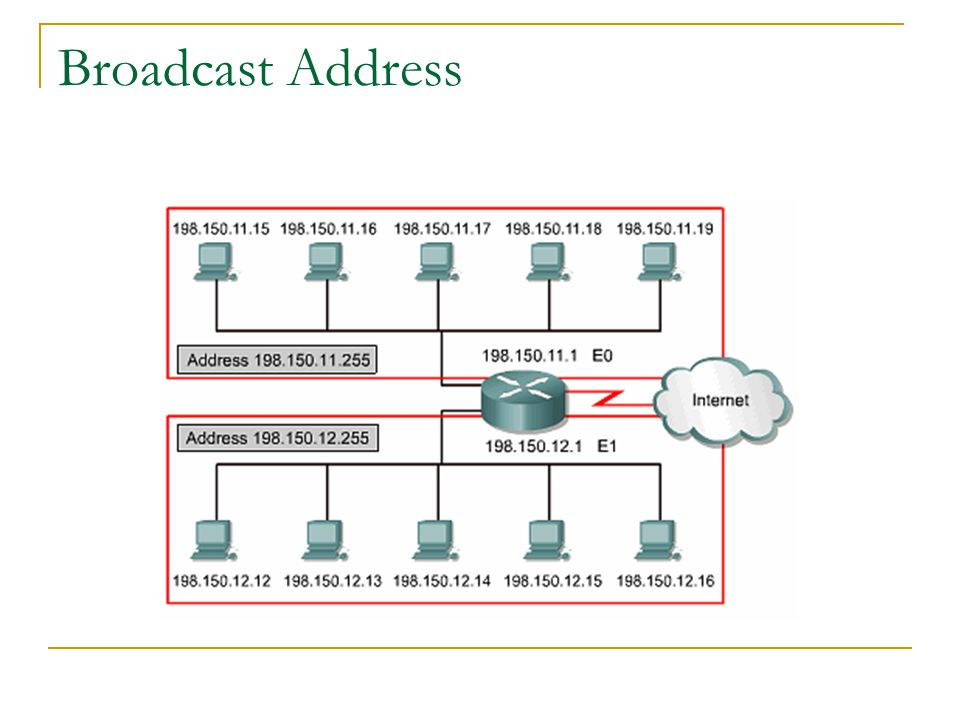 Broadcast Address