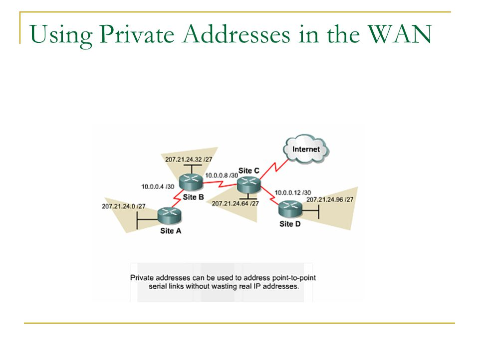 Using Private Addresses in the WAN