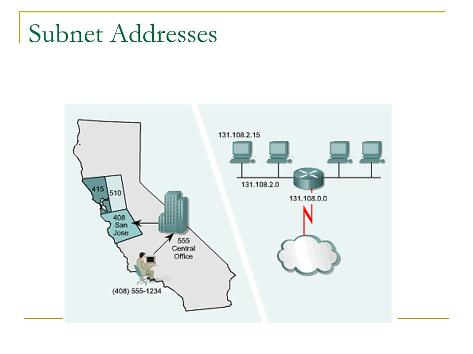 Subnet Addresses