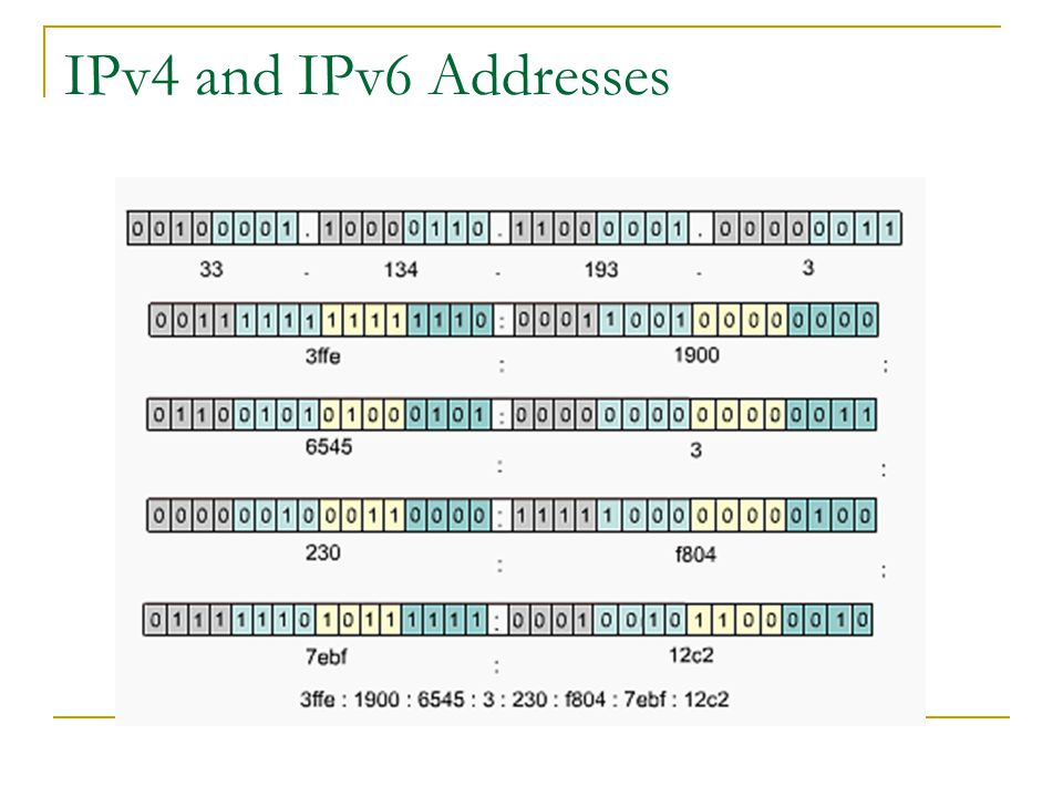 IPv4 and IPv6 Addresses