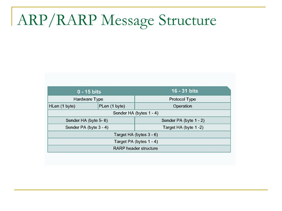 ARP/RARP Message Structure