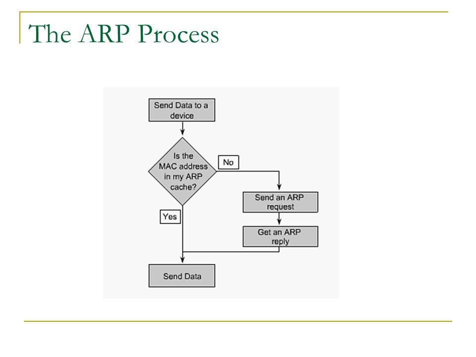 The ARP Process