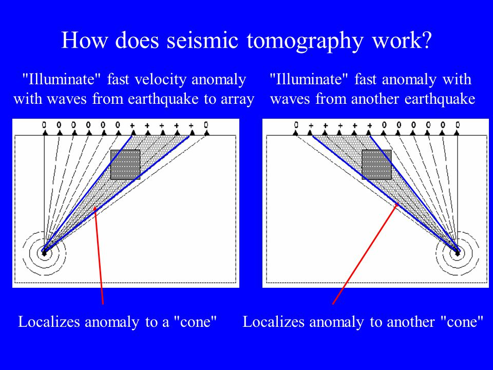 How does seismic tomography work?