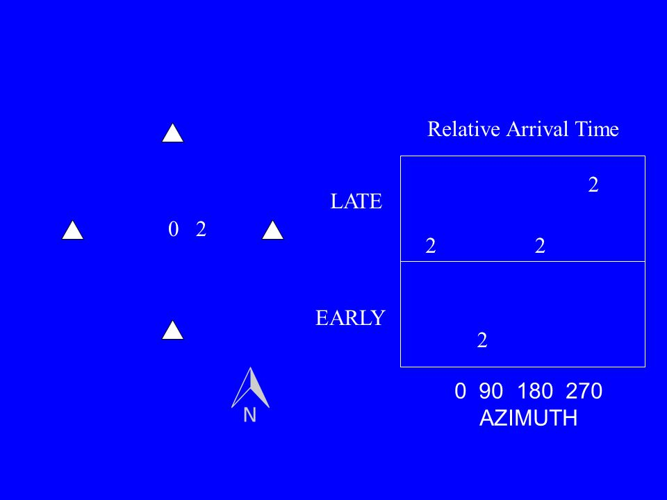 02 2 2 22 0 90 180 270 AZIMUTH LATE EARLY Relative Arrival Time