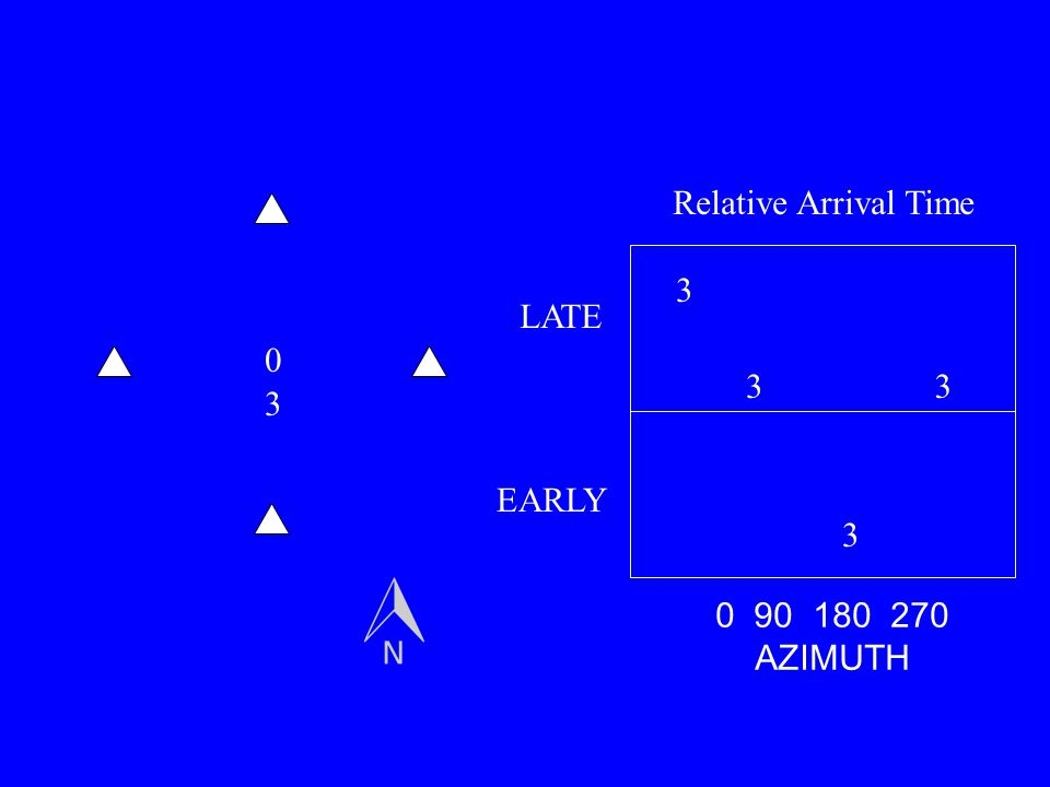 0 3 3 3 33 0 90 180 270 AZIMUTH LATE EARLY Relative Arrival Time