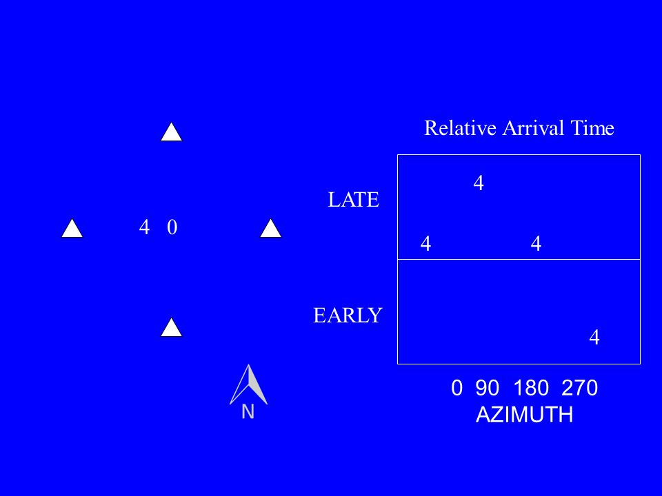 04 4 4 44 0 90 180 270 AZIMUTH LATE EARLY Relative Arrival Time