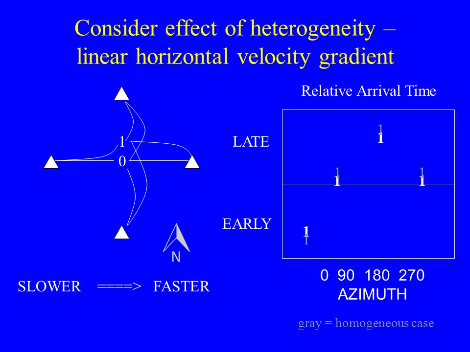 Consider effect of heterogeneity – linear horizontal velocity gradient 0 1 1 1 11 0 90 180 270 AZIMUTH LATE EARLY SLOWER ====> FASTER Relative Arrival