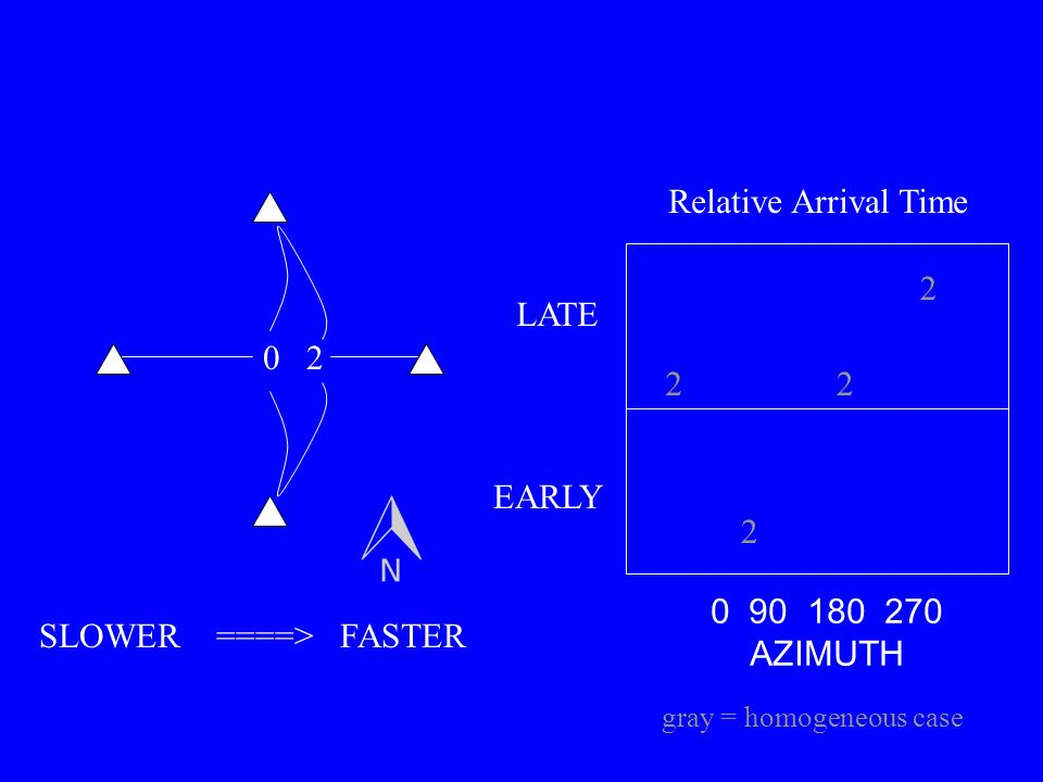 02 0 90 180 270 AZIMUTH LATE EARLY SLOWER ====> FASTER Relative Arrival Time 2 2 22 gray = homogeneous case