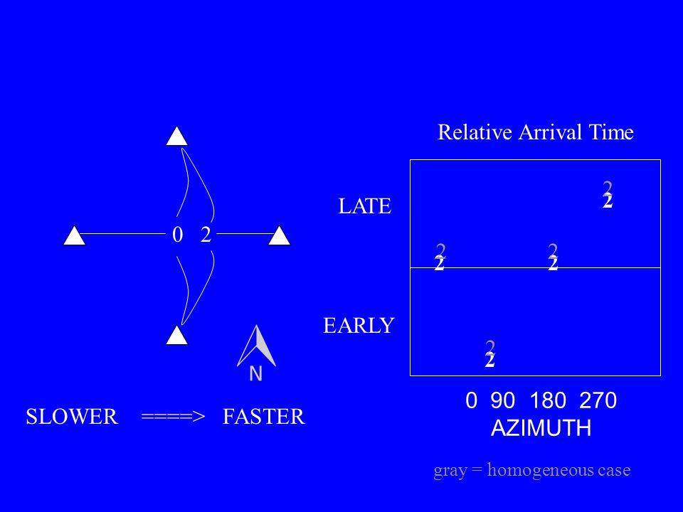 02 2 2 22 0 90 180 270 AZIMUTH LATE EARLY SLOWER ====> FASTER Relative Arrival Time 2 2 22 gray = homogeneous case