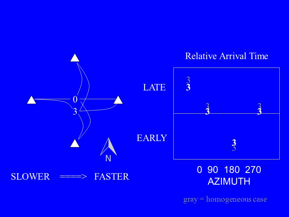 0 3 3 3 33 0 90 180 270 AZIMUTH LATE EARLY SLOWER ====> FASTER Relative Arrival Time 3 3 33 gray = homogeneous case