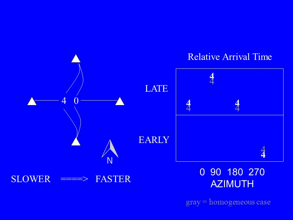 04 4 4 44 0 90 180 270 AZIMUTH LATE EARLY SLOWER ====> FASTER Relative Arrival Time 4 4 44 gray = homogeneous case