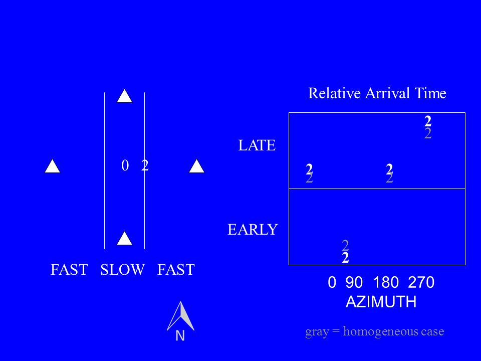 02 2 2 22 0 90 180 270 AZIMUTH LATE EARLY Relative Arrival Time FAST SLOW FAST 2 2 22 gray = homogeneous case