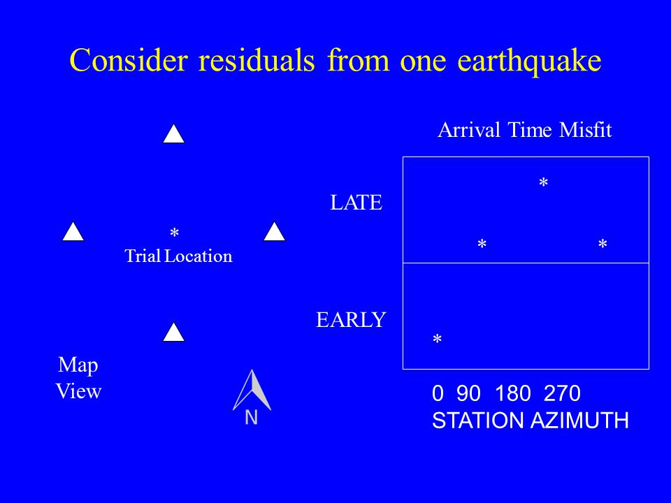 Consider residuals from one earthquake * * * ** 0 90 180 270 STATION AZIMUTH LATE EARLY Arrival Time Misfit Trial Location Map View