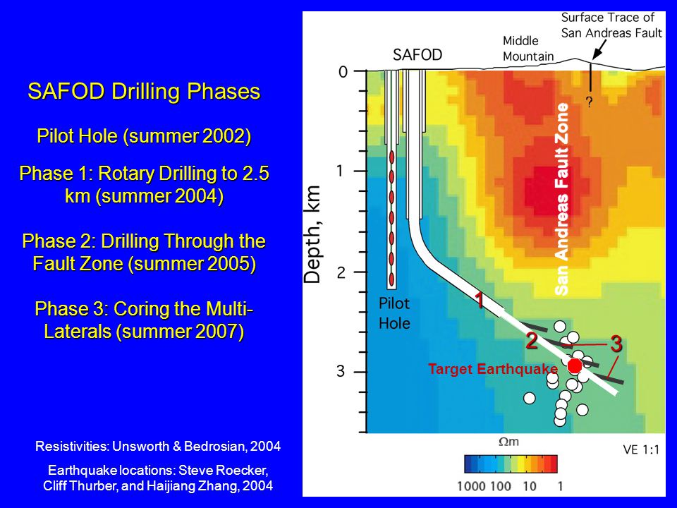San Andreas Fault Zone Phase 1: Rotary Drilling to 2.5 km (summer 2004) Phase 2: Drilling Through the Fault Zone (summer 2005) Phase 3: Coring the Mul