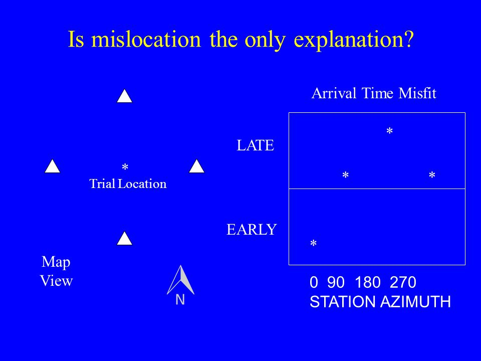 Is mislocation the only explanation? * * * ** 0 90 180 270 STATION AZIMUTH LATE EARLY Arrival Time Misfit Trial Location Map View