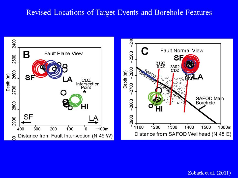Zoback et al. (2011) Revised Locations of Target Events and Borehole Features