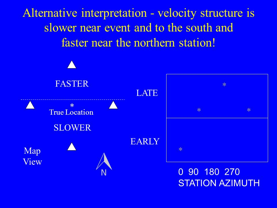 Alternative interpretation - velocity structure is slower near event and to the south and faster near the northern station! * * ** 0 90 180 270 STATIO